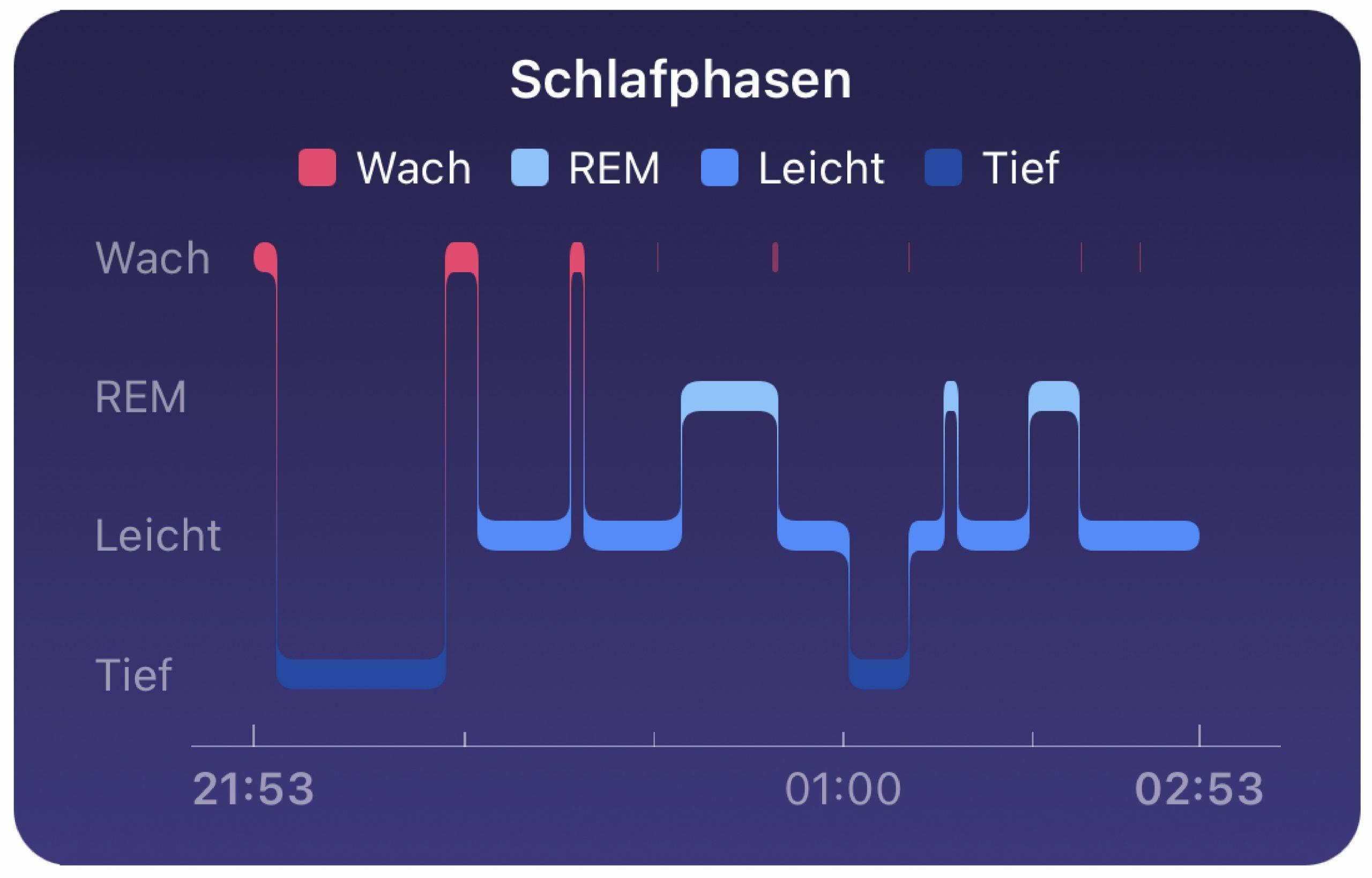 Fitbit überwacht Schlafphasen