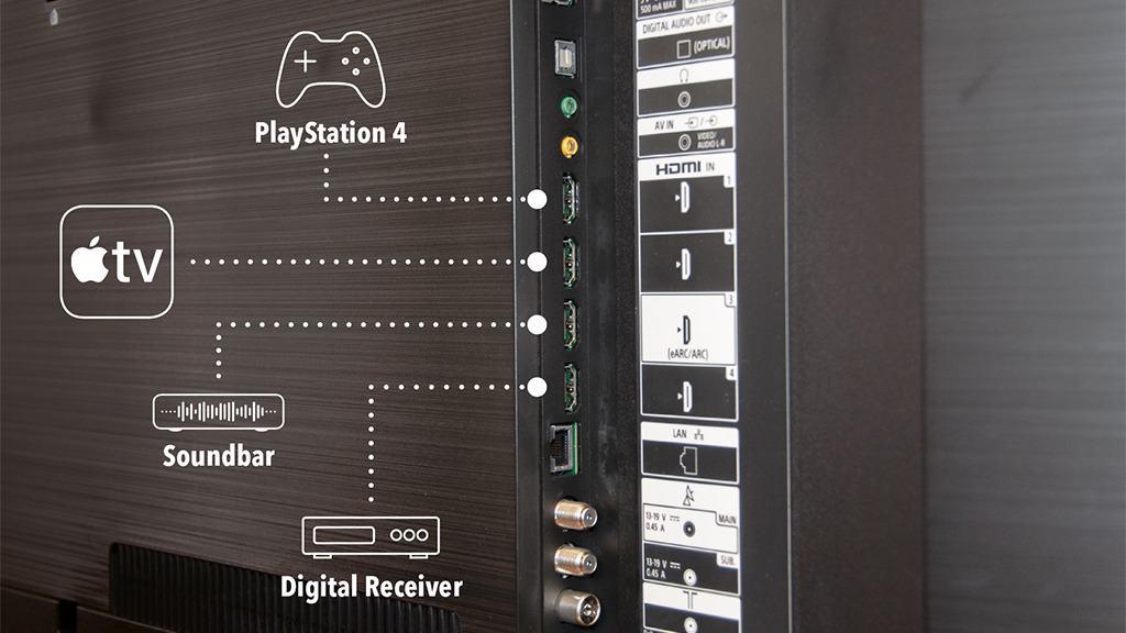 Anschlusssache: Vier HDMI-Anschlüsse (für externe Geräte wie Spielekonsole, Blu-ray-Player, Festplattenrekorder, Laptop oder Sound-bar) sollte ein TV bieten (im Bild der Sony Bravia).
