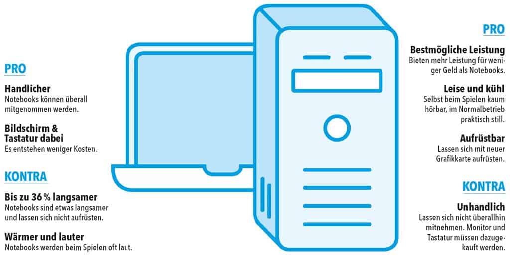 Laptop-oder-PC
