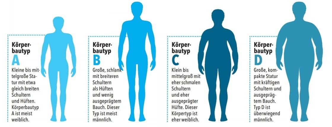 Körpertypen beim Matratzentest