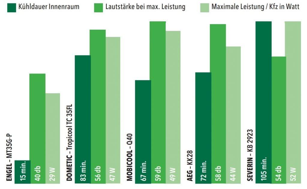 Kühlboxen und ihre Leistung als Grafik