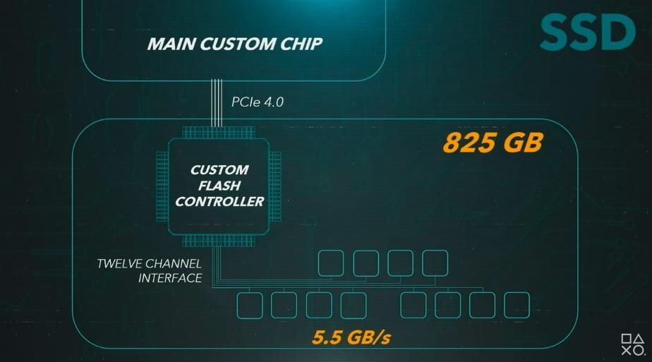 SSD Festplatte Playstation 5