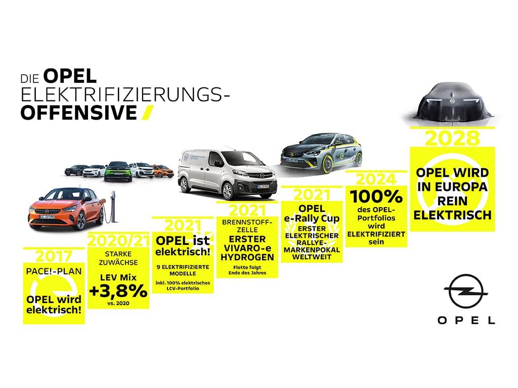 Grafik für Opels Elektro-Offensive
