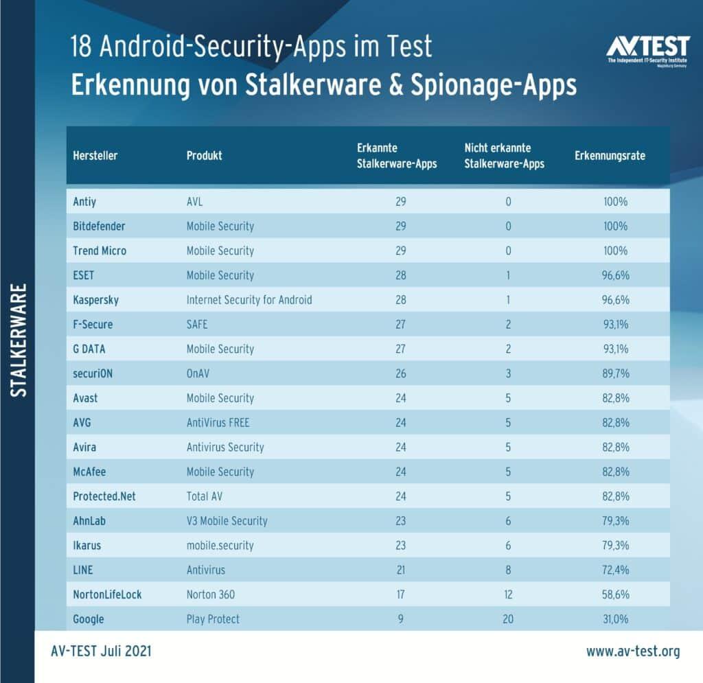 Die Auswertungen von AV-Test zum Schutz vor Malware auf dem Smartphone.