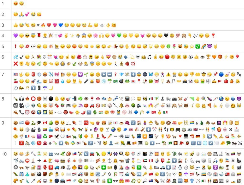 Die Top 10 der Emojis