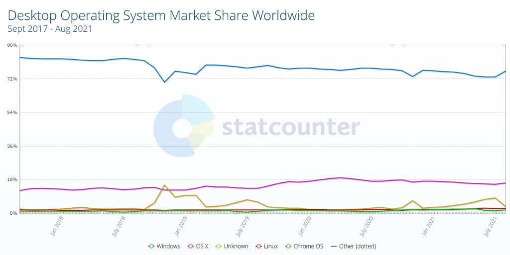 Marktanteile Desktop in den letzten Jahren