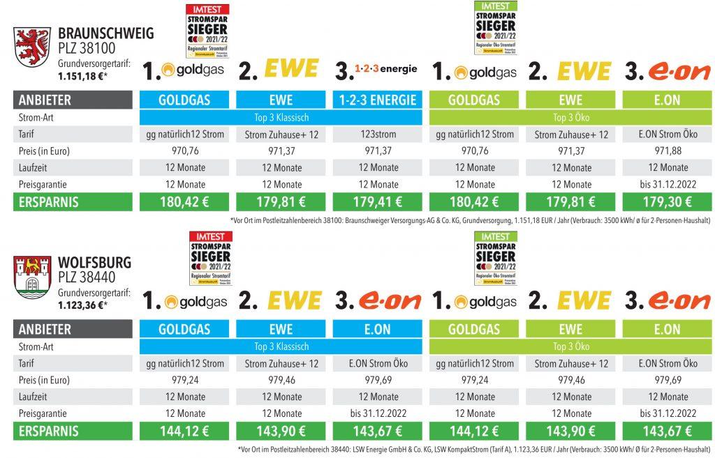 Die Ergebnisse für die Städte Braunschweig und Wolfsburg
