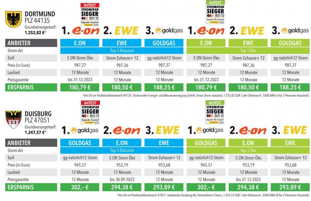 Die Vergleichsergebnisse aus Dortmund und Duisburg