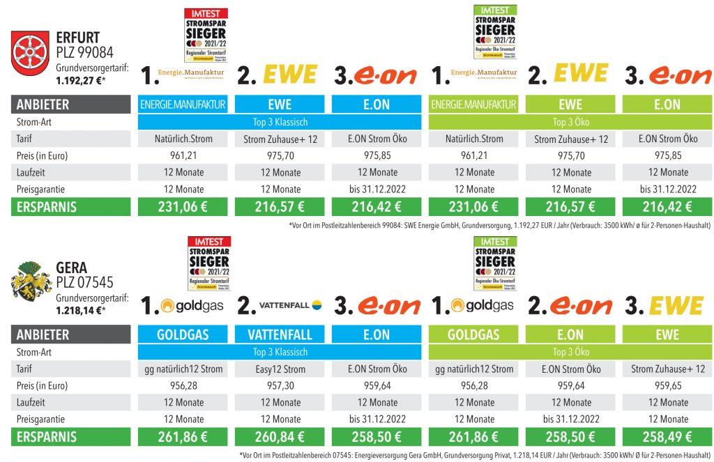 Die Ergebnisse auf Erfurt und Gera