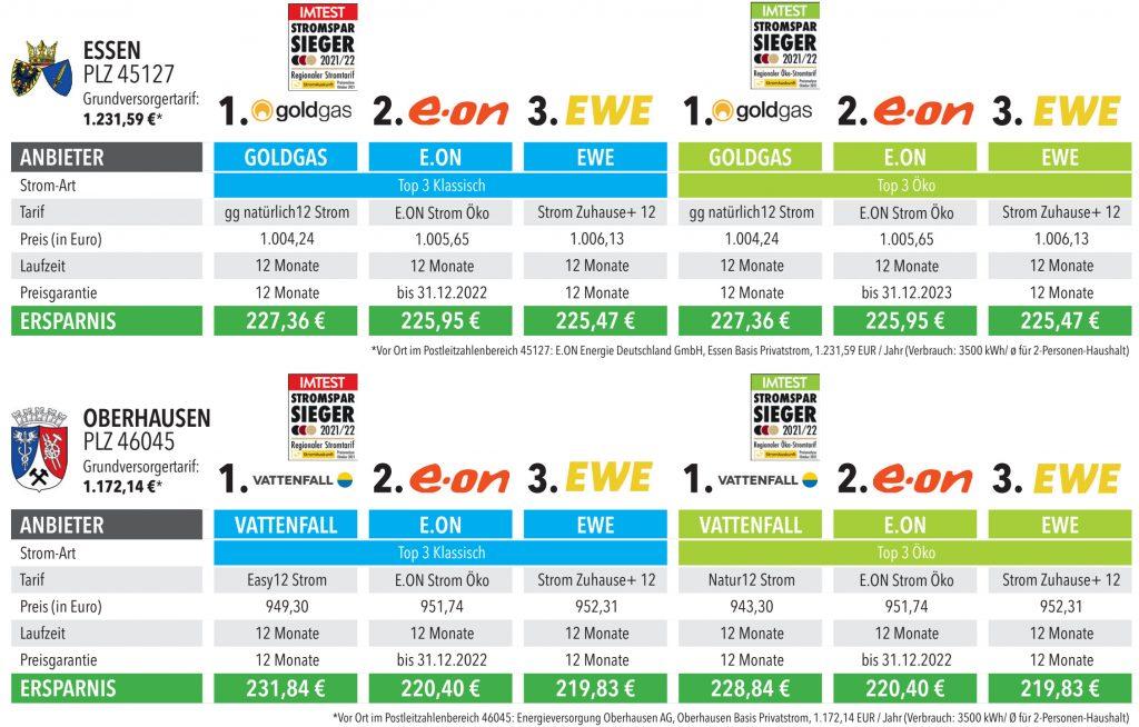 Die Stromtarife aus Essen und Oberhausen