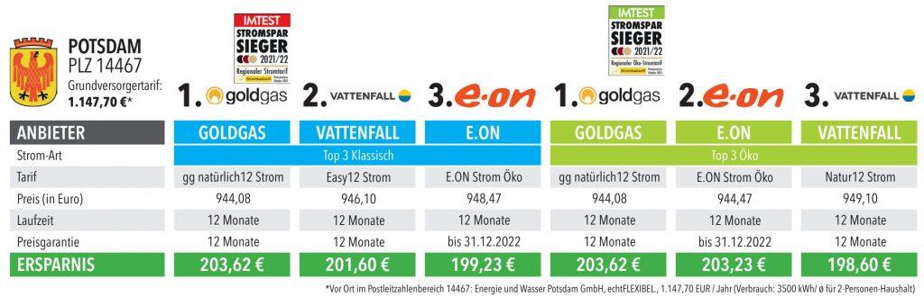 Das Bild zeigt die Ergebnisse des Stromvergleichs für Potsdam
