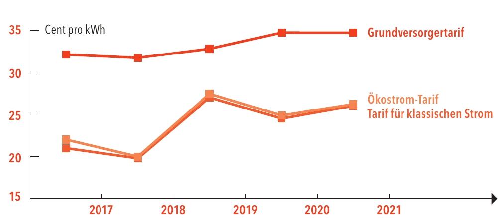 Die Grafik zeigt die Strompreis-Entwicklung in Deutschland